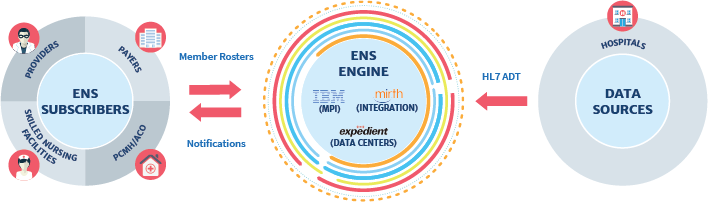 How ENS Works